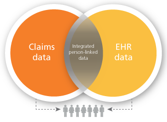 Venn diagram of Claims data and EHR data with integrated person-linked data within the shared space